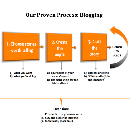 Our process is proven to help tell your stories.